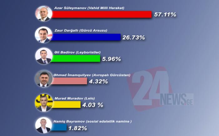 Sosial səsvermənin nəticələri bəlli oldu - Azər Süleymanov öndədir